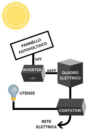 schema-di-impianto-solare-fotovoltaico