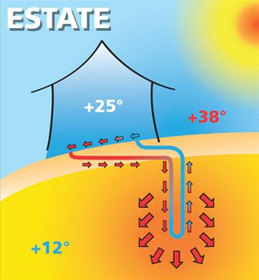 geotermia-funzionamento-estate